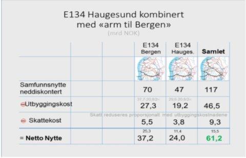 Tallgrunnlaget er i sin helhet hentet rett ut fra Statens vegvesens Øst–Vest-utredning.