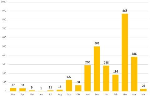 UTVIKLINGEN: Slik har smittesituasjonen i Sarpsborg utviklet seg gjennom pandemien. Diagrammet viser antallet smittede hver måned siden mars i fjor.  Diagram: Sarpsborg kommune