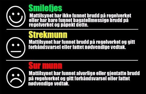 SMILEFJES: Håpet er selvsagt å få smilefjes etter Mattilsynets besøk på et spisested, men det deles også ut strekmunn og sur munn hvis det er fortjent.