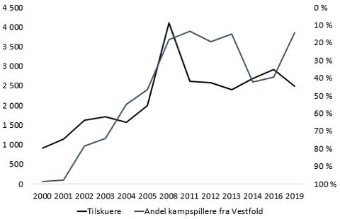 Sammenheng mellom tilskuere på hjemmekamper og spillere fra Vestfold i SFs sesonger på nivå 2