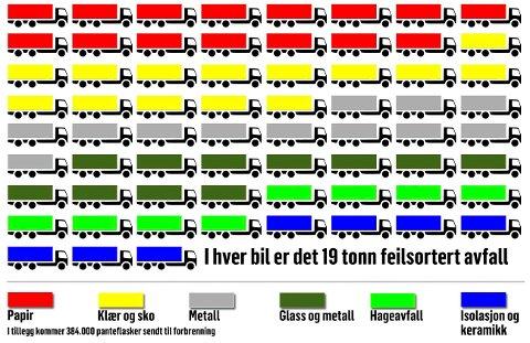 Grafikk som viser feilsortert avfall i Karmøy kommune.