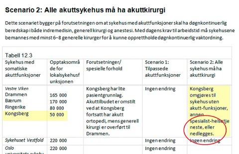 DYSTRE SIGNALER: Ordet nedlegges står fortsatt i samme setning Som Kongsberg sykehus i plandokumentene for Nasjonal sykehusplan som skal behandles 8. mars.