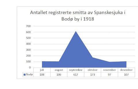 Spanskesjuka: Spanskesjuka ramma Bodø med ein topp etter to månader. Først var det berre vel hundre som måtte ha legebehandling i månaden, men så steig talet til det seksdobbelte i september.