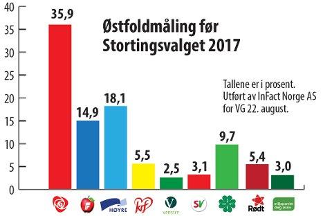 Måling: Slik ser tallene for Infacts ferske Østfold-måling for Østfold ut. Grafikk: Lill Mostad