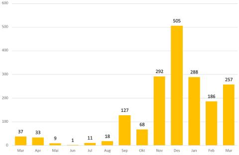 SMITTE I SARPSBORG: Desember i fjor er måneden med mest koronasmitte i Sarpsborg. Men nå i mars har smitten økt kraftig.