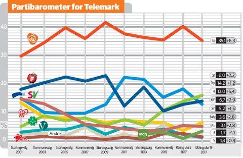 Partibarometer 22 mai
