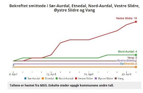 Statistikk: No har Vestre Slidre fått sitt smittetilfelle nr. 15 på kort tid, det viser statistikken. Seinare på kvelden onsdag vart det bekrefta endå eit smittetilfelle.