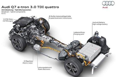 Både diesel og elmotoren er plassert foran, mens drivstofftanken og batteriene er bak. Rent praktisk betyr det at du ikke kan få e-tron som sjuseter. Men bagasjerommet er akkurat like stort som i en vanlig Q7.