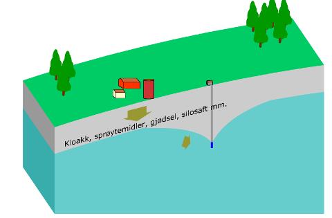 Illustrasjon som viser sammenheng mellom vannuttak fra en grunnvannkilde og nærhet til en forurensningskilde. Ved stort vannuttak vil vi her få innsig av forurenset vann fra gjødselkjelleren.