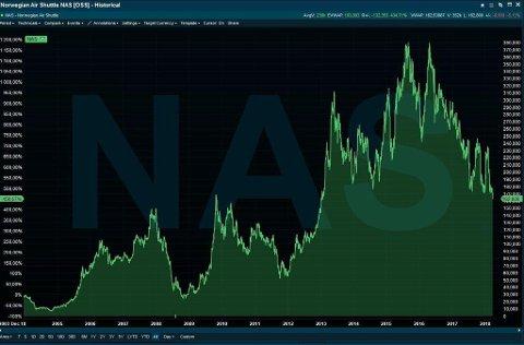 NEDTUR: Norwegian-aksjen er ned til sitt laveste nivå siden 2012.