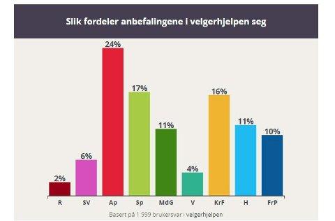 Rødgrønt: MDG og KrF gjør det spesielt godt i Smaalenenes velgerhjelp. Høyre og Frp gjør det mye dårligere enn valgresultatet.