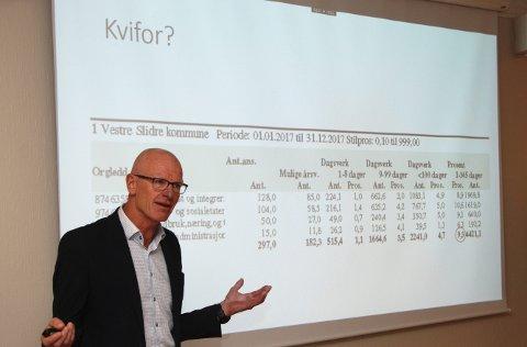 For høgt: Rådmann Martin Sæbu set søkjelyset på sjukefråværet.