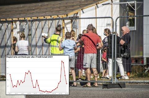 Smittetallet i Fredrikstad har stupt de to siste ukene.