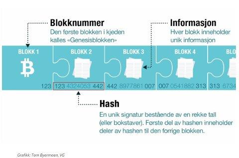 Illustrasjon av blokkjede
