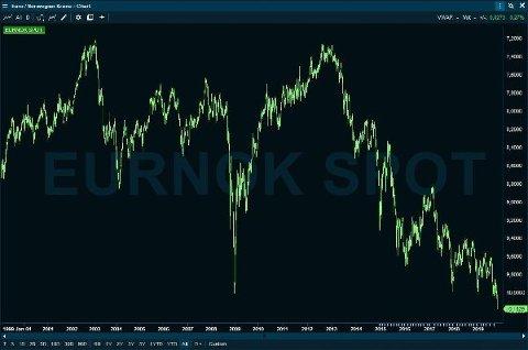 FALL: Kronekursen er på sitt laveste noensinne mot euro. Foto: Infront