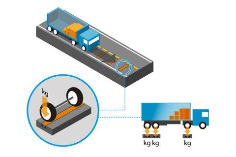 Et vektpunkt i bakken kan fortelle sjåføren om vogntoget er for tungt lastet i møte med krevende bakker lengre fram.