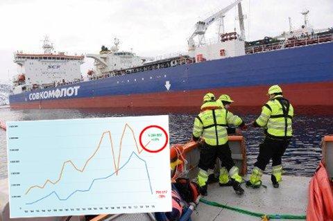 Norterminal Floating Storage startet i fjor oljeomlasting i Varangerfjorden.