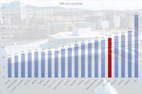 OSLO PÅ TOPP: Oslo er fylket med suverent høyest bruttoprodukt. Foto: SSB/Scanpix