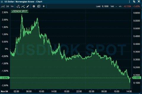 KRAFTIG STYRKING: Det går mot Joe Biden-seier, og kronen styrker seg kraftig mot dollar (fallende graf).Foto: (Infront)