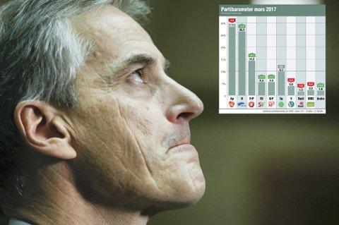 Ap-leder Jonas Gahr Støre får i marsmålingen til Opinion for ANB kun 29,5 prosent. Det er den dårligste målingen for partiet hos Opinion siden Støre ble partileder etter Jens Stoltenberg.