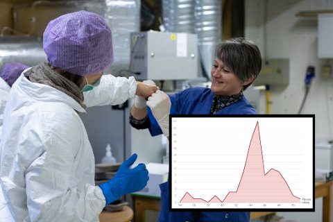 Illustrasjonsfoto frå teststasjonen i Alver. Grafen viser kor mange smitta som er registrert i Alver i vekene 34 til 51.