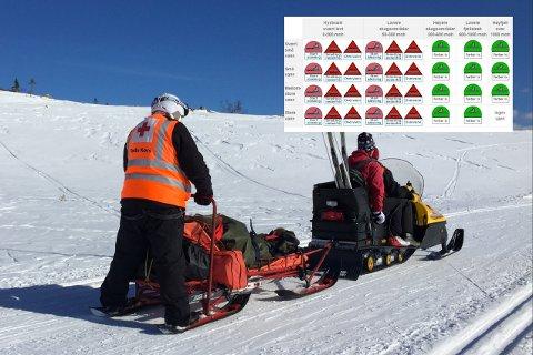 Det er meldt diverse farevarsel for Nordland den kommende uken.
