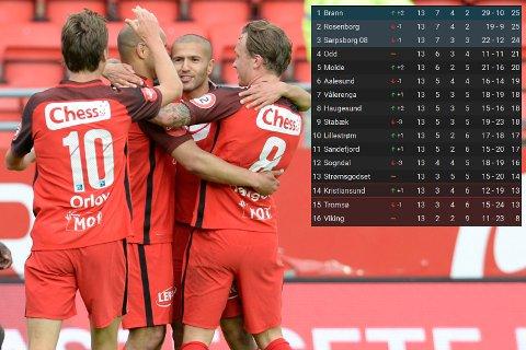 Brann leder eliteserien etter å ha banket Stabæk 5-0!