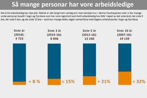 Slik har utviklinga i arbeidsløysa vore dei siste ti åra i Sogn og Fjordane.