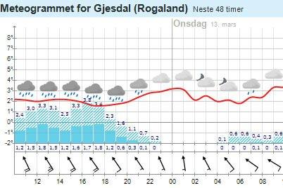 Det er meldt frisk bris og stiv kuling tirsdag, men vindkastene kan komme opp i storm-styrke.