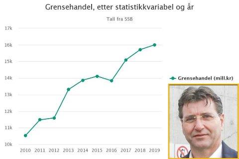 STOR ØKNING: Grensehandelen har steget med nesten seks milliarder kroner de siste ti årene. Stein Erik Lauvås i Østfold Ap (innfelt) mener at debatten rundt avgiftene må legges død, og ser nå til regjeringspartiene og finansdepartementet for handling.