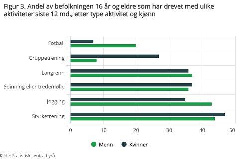 TRENINGSVANER: Mens styrketrening er mest populært blant kvinner, er det flest menn som jogger.