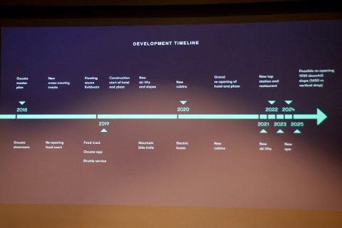 TIDSLINJE: Slik ser planene ut for de første årene med utvikling av Gaustablikk.