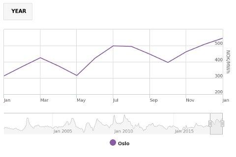 PRISØKNING: Grafen viser utviklingen i strømprisen de siste 12 månedene. (Illustrasjon: Nord Pool)