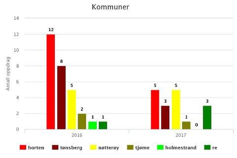 FORDELING: Bildet viser fordelingen av pipebranner i Vestfold Interkommunale Brannvesens område.