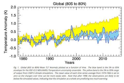Grafens gule kurve er IPCCs modeller. Som man kan se bommer de kraftig i forhold til virkelige observasjoner og er derfor feil. Forklaringen er at de baserer seg på den ikke vitenskapelig verifiserte hypotesen om at klimaendringene er menneskeskapt.