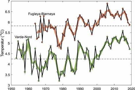 Atlanterhavsvann inn i Barentshavet mellom Fugløya og Bjørnøya. Svarte linjer viser årlige verdier, tykke linjer viser 3 års løpende gjennomsnitt og stiplede svarte linjer viser 30-årsmiddelet for perioden 1981–2010.