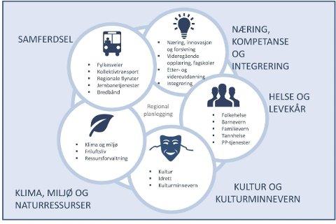Desentralisering: Eit regjeringsutnemnd ekspertutval vil overføra middel og oppgåver til fylkeskommunane.llustrasjon: Pressemelding