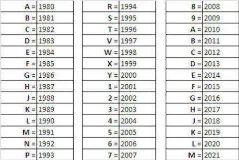 OVERSIKTEN: Tabellen gir en komplett oversikt på hvilken årsmodell en bil er basert på niende sifferet / bokstaven i chassisnummeret.