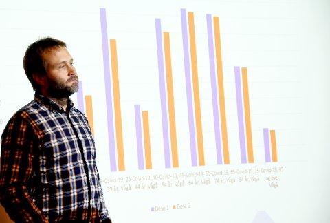 Kommunalsjef, Odd Erik Sveen, presenterte statistikken for formannskapet torsdag.