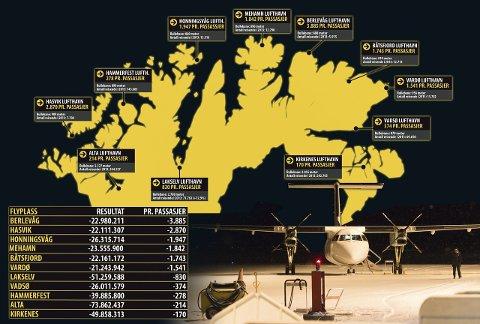 STORE FORSKJELLER: Det er store forskjeller i kostnaden pr. passasjer for flyplassene i Finnmark. I Berlevåg er Avinors underskudd beregnet pr. passasjer 3.885 kroner, mens de «billigste» passasjerene er de som flyr over Kirkenes. Her er underskuddet kun 170 kroner pr. passasjer. Tallene tar utgangspunkt i EBIT (driftsresultat etter avksrivinger) i 2013 og passasjertallene samme år.GRAFIKK/FOTO: STIAN ELIASSEN