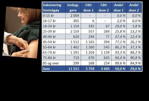 Vaksinasjonsstatus for Vestvågøy, med kommuneoverlege Eva MK Nordberg.