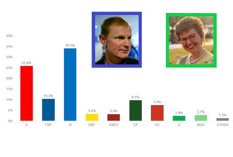 VALG-21: Senterpartiet og Kathrine Kleveland stjeler et mandat fra Høyre og Erlend Larsen på den siste målingen fra Norstat.