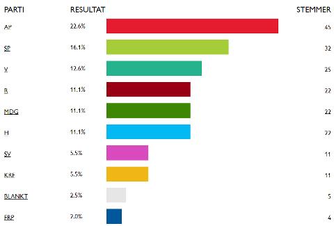 Resultatene fra «Barnas valg» i Østre Toten. Foto: Skjerdump: reddbarna.no