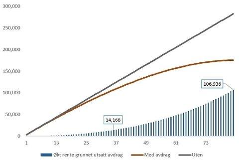 Grafen viser den enorme forskjellen i betalte renter med og uten avdrag på forbrukslån på 200.000 over syv år med 20 prosent rente. Illustrasjon: Sparebank 1 SMN