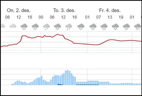 VÅTT OG GRÅTT: De nærmeste dagene passer det slett ikke å nynne «det snør, det snør, tiddelibom» i Sandefjord. Skjermdump fra yr.no.