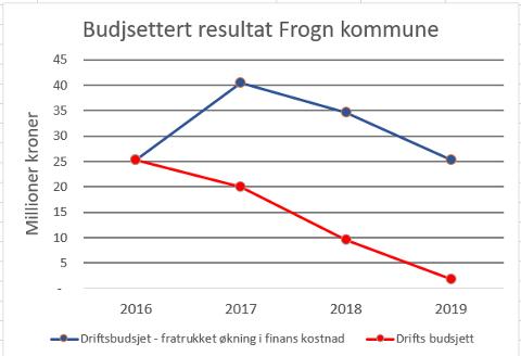 Figuren viser at reduksjonen i kommunes driftsmargin samsvarer med økning i finanskostnadene fra 2016 til 2019.