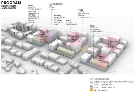 NY BEBYGGELSE: Moerjordet, jordet sør for Ås sentrum langs jernbanesporet, skal bygges ut. Ås utviklingsselskap AS skal lever sitt planforslag i løpet av mars. Planene vil legge opp til flere hundre nye boliger og flere nye næringslokaler. Illustrasjonen er en skisse.