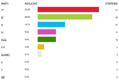 Resultatene fra «Barnas valg» i Nordre Land. Foto: Skjerdump: reddbarna.no