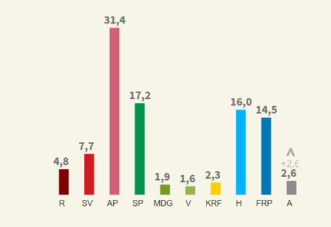 Slik stemte velgerne i Narvik kommune