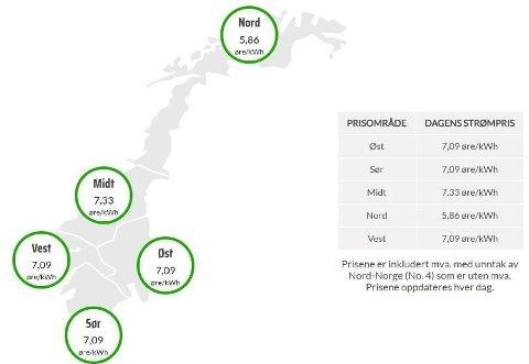 REKORDLAVT: Man kan nå kjøpe inn strøm til 7 øre per kWh, inklusive moms, ifølge kraftbørsen Nordpool. Foto: (Nordpool)